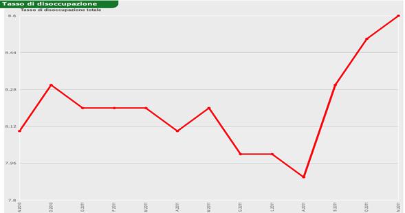 Tabella 2010-2011 disoccupazione, a cura di ISTAT, Gennaio 2012