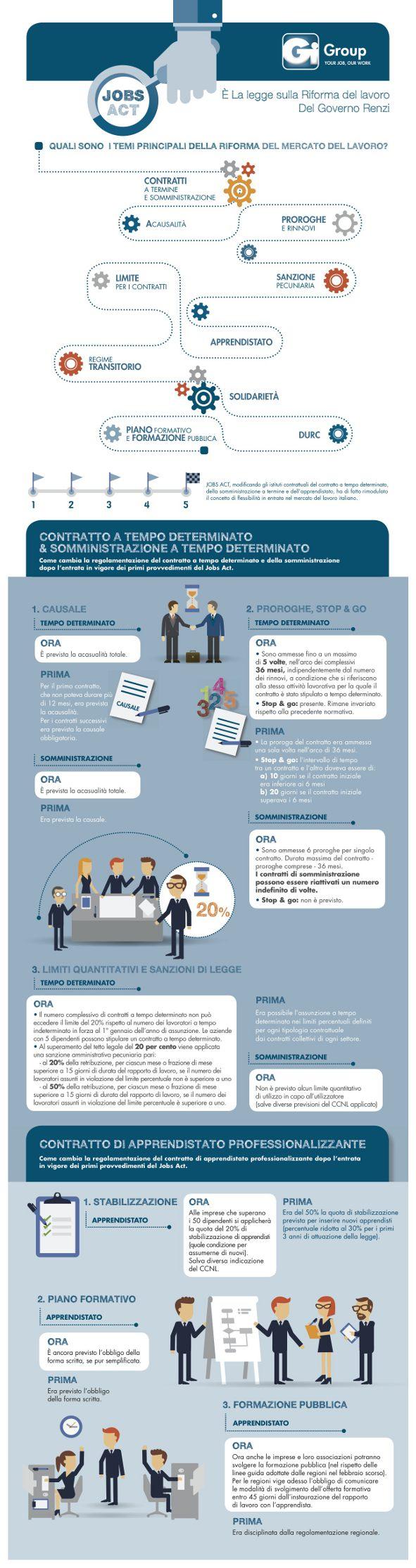 inforgrafica-riforma-lavoro-2014
