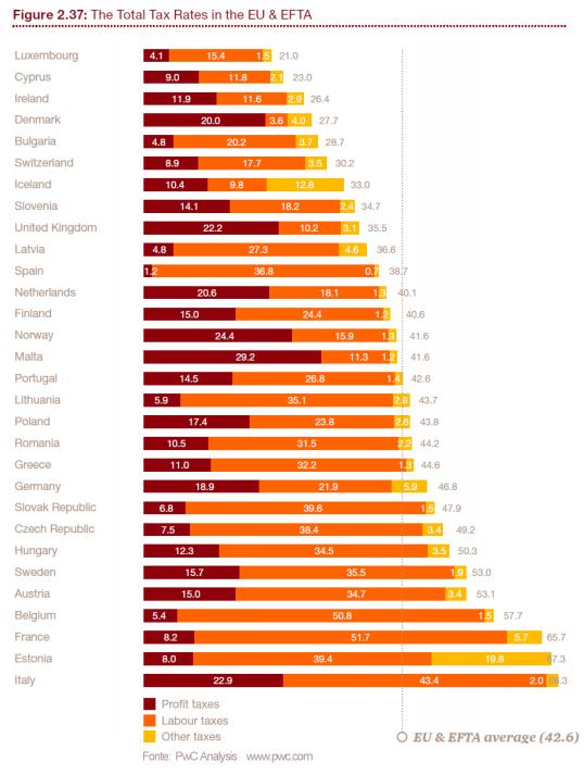 tasse-lavoro-imprese-italia-europa